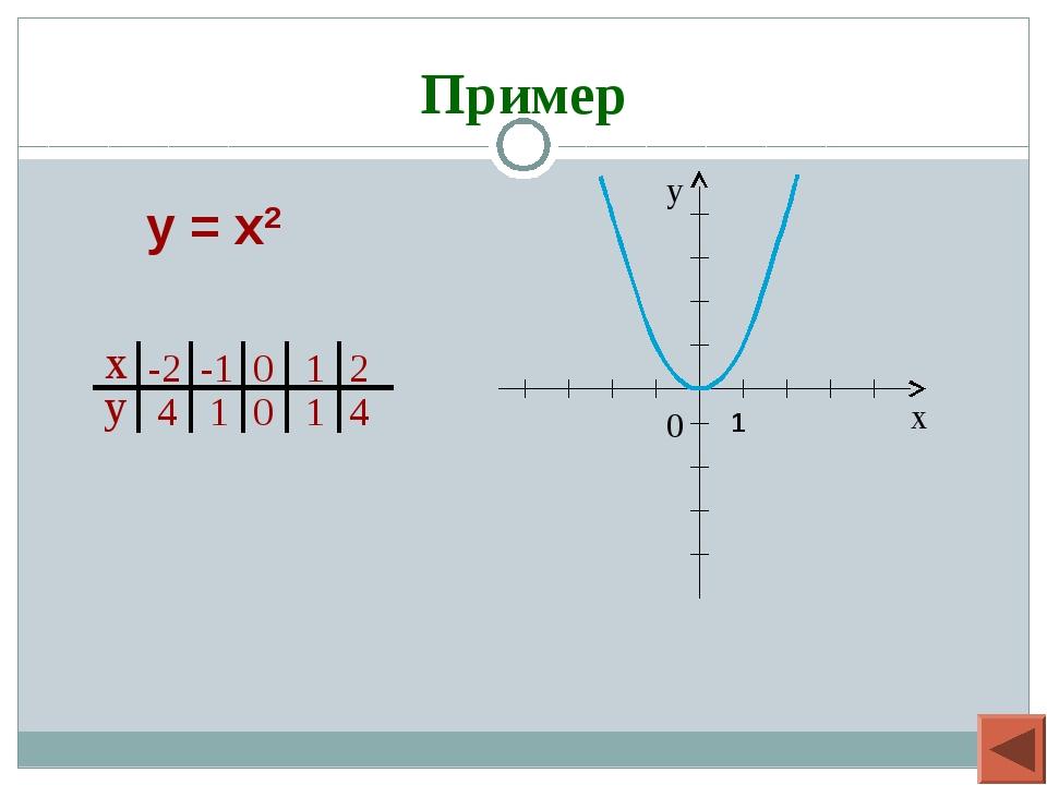 Пример у = х2 1