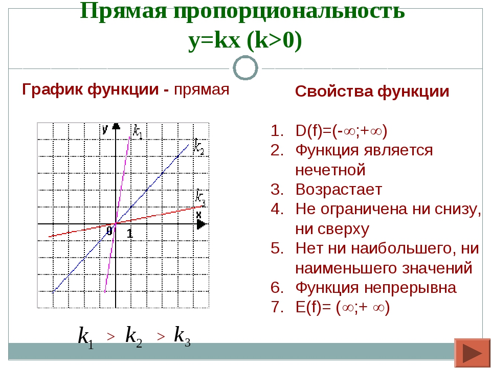 Прямая пропорциональность y=kx (k>0) Свойства функции D(f)=(-;+) Функция я...