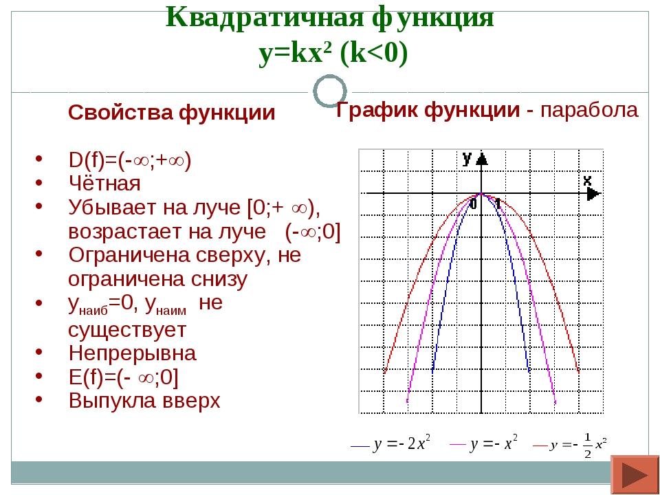 Квадратичная функция y=kx2 (k