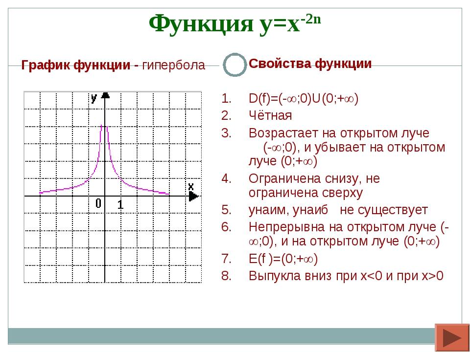 Функция y=x-2n Свойства функции D(f)=(-;0)U(0;+) Чётная Возрастает на откр...
