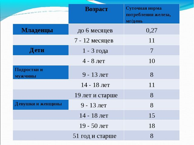 ВозрастСуточная норма потребления железа, мг/день Младенцы до 6 месяцев...