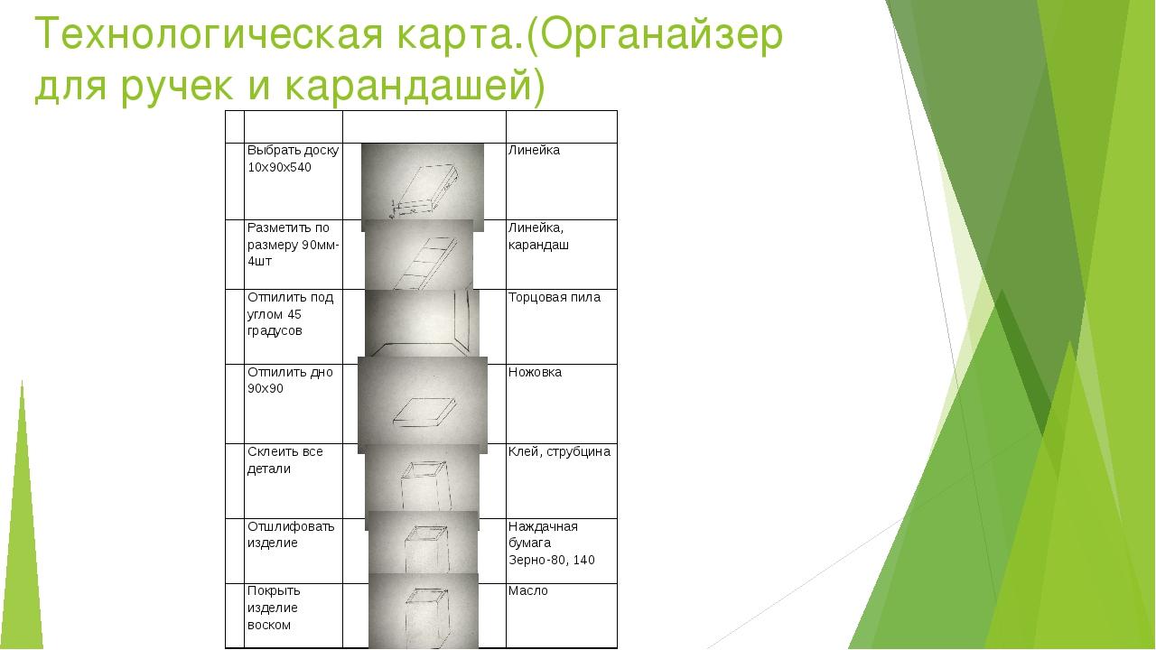 Технологическая карта.(Органайзер для ручек и карандашей) № Содержание операц...