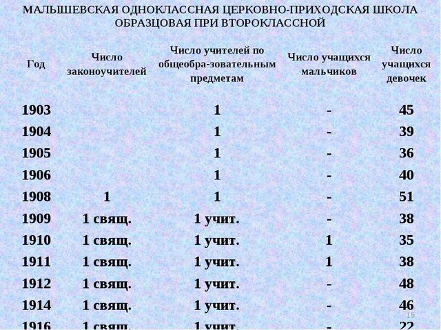 МАЛЫШЕВСКАЯ ОДНОКЛАССНАЯ ЦЕРКОВНО-ПРИХОДСКАЯ ШКОЛА ОБРАЗЦОВАЯ ПРИ ВТОРОКЛАССН...