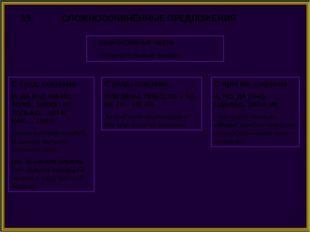 15. СЛОЖНОСОЧИНЁННЫЕ ПРЕДЛОЖЕНИЯ равноправные части сочинительные союзы С сое