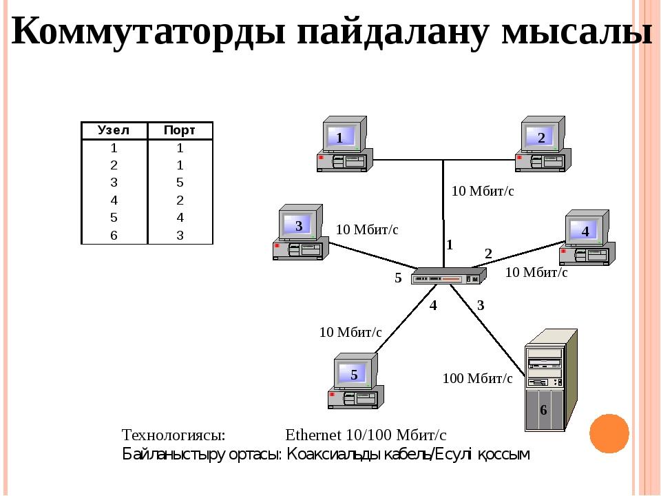 Коммутаторды пайдалану мысалы Технологиясы: Ethernet 10/100 Мбит/с Байланысты...