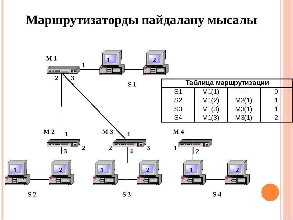 Маршрутизаторды пайдалану мысалы S 2 S 3 S 4 S 1 1 2 1 2 1 2 1 2 M 1 M 2 M 3...