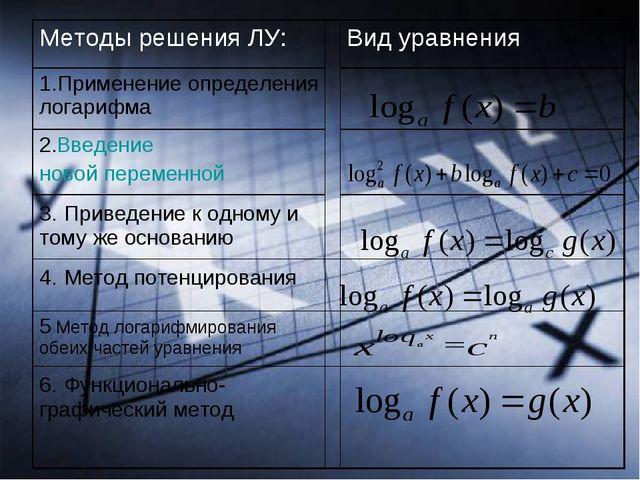 Методы решения ЛУ:Вид уравнения 1.Применение определения логарифма 2.Введ...