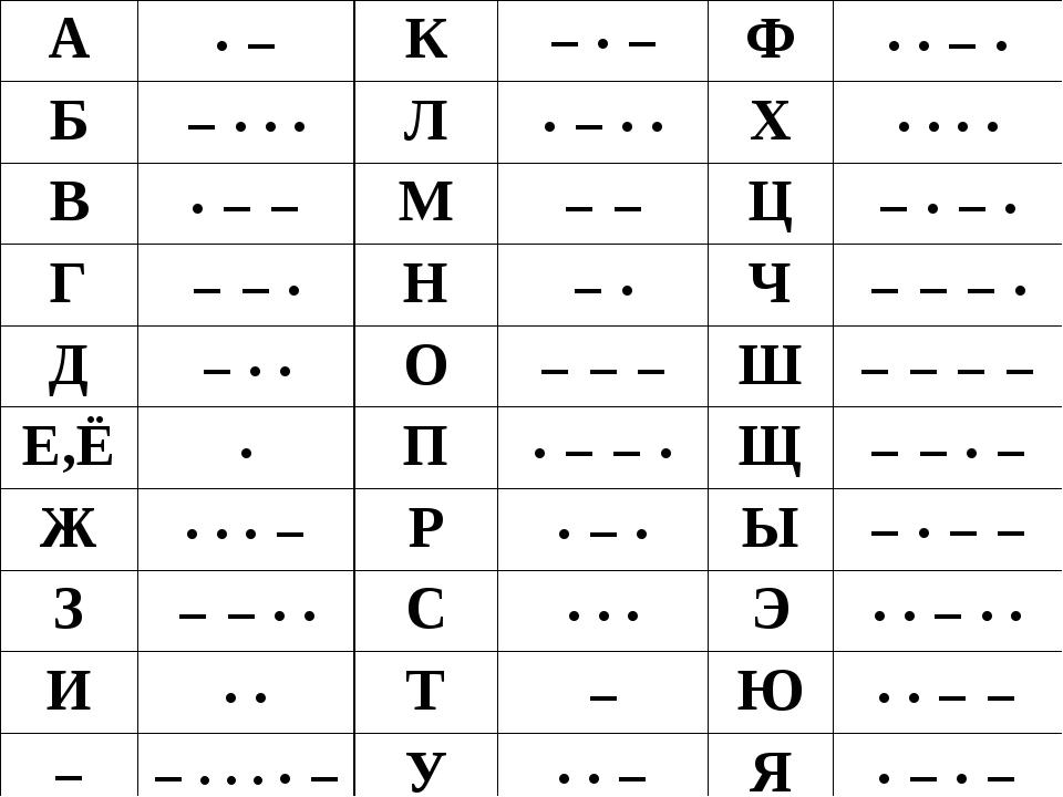 Информация – это сила ·· −· ··−· −−− ·−· −− ·− −·−· ·· ·−·...