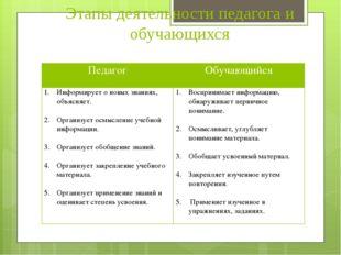 Этапы деятельности педагога и обучающихся Педагог Обучающийся Информирует о н