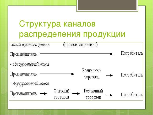 Структура каналов распределения продукции