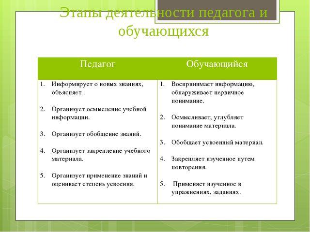 Этапы деятельности педагога и обучающихся Педагог Обучающийся Информирует о н...