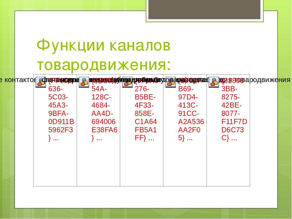 Функции каналов товародвижения: