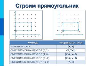 Строим прямоугольник КомандаКоординаты точки Начальная точка(Х, У) СМЕСТИТЬ