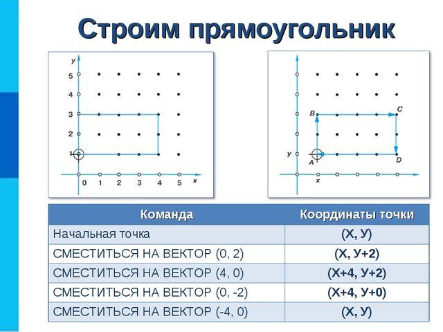 Строим прямоугольник КомандаКоординаты точки Начальная точка(Х, У) СМЕСТИТЬ...