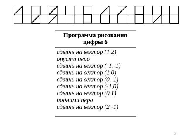 * Программа рисования цифры 6 сдвинь на вектор (1,2) опусти перо сдвинь на ве...