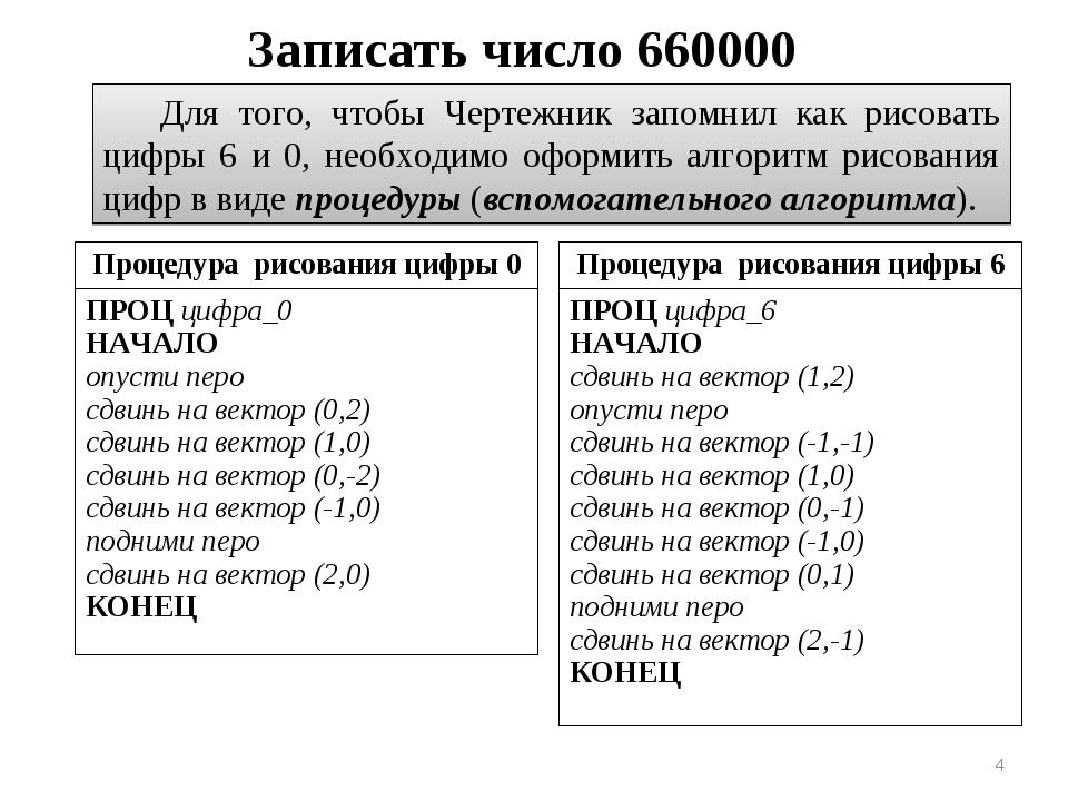 * Записать число 660000 Для того, чтобы Чертежник запомнил как рисовать цифры...