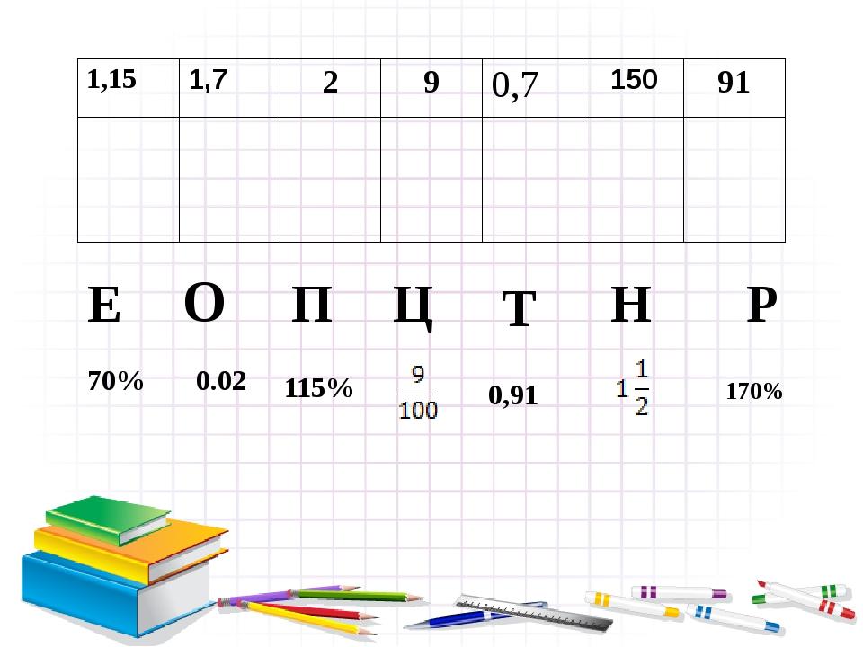 П Р О Ц Е Н Т 70% 0.02 115% 0,91 170% 1,15 1,7 2 9 0,7 150 91