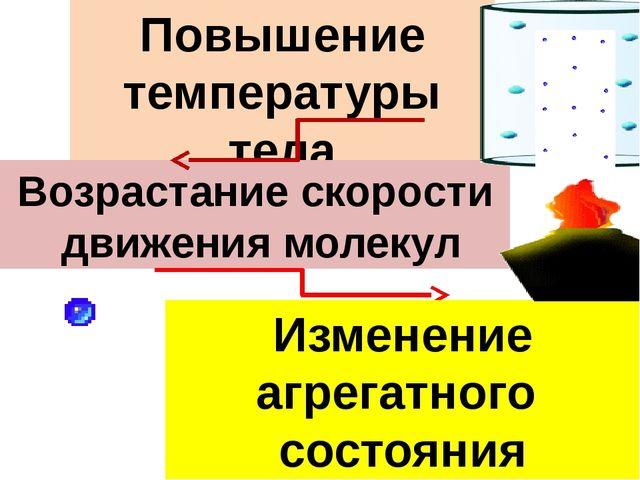 Повышение температуры тела Возрастание скорости движения молекул Увеличение с...
