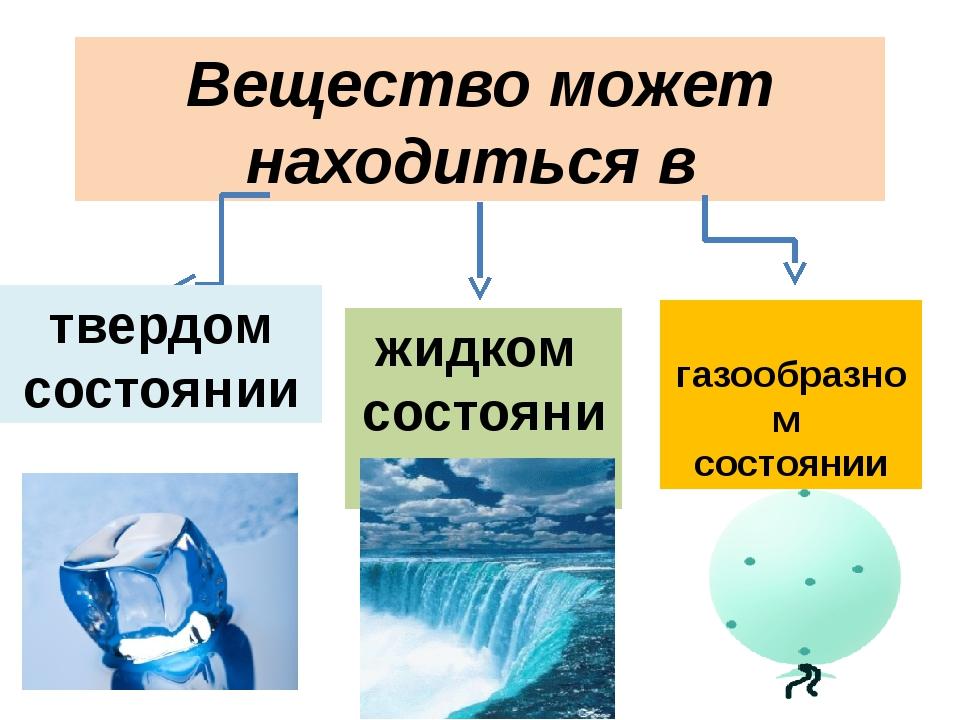 Вещество может находиться в твердом состоянии жидком состоянии газообразном с...