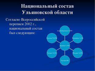 Национальный состав Ульяновской области Согласно Всероссийской переписи 2002