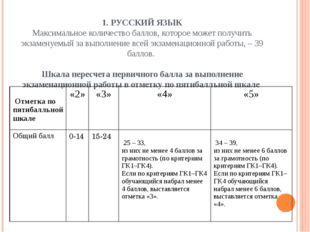 2. МАТЕМАТИКА Максимальное количество баллов, которое может получить экзамен