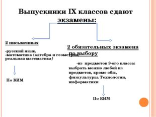 Выпускники IX классов сдают экзамены: 2 письменных -русский язык, -математика