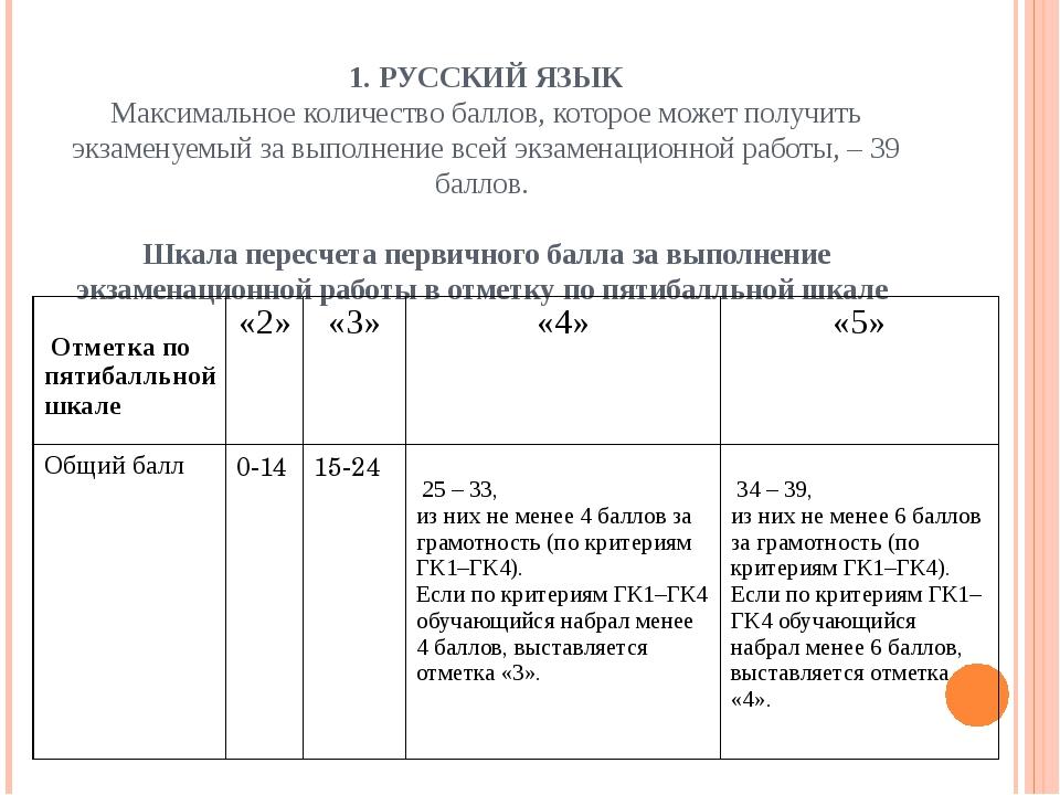 2. МАТЕМАТИКА Максимальное количество баллов, которое может получить экзамен...
