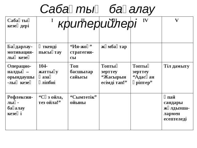 Сабақтың бағалау критерийлері Сабақтыңкезеңдері І ІІ ІІІ IV V Бағдарлау-мотив...