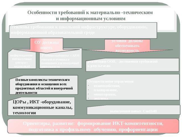 Особенности требований к материально -техническим и информационным условиям и...