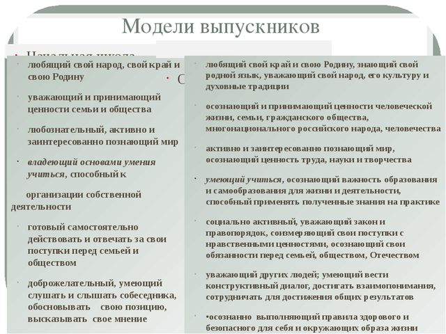 Модели выпускников Начальная школа любящий свой народ, свой край и свою Родин...