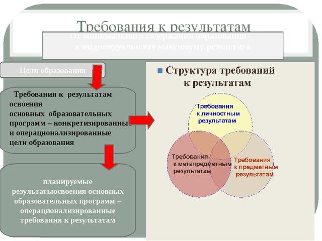 Требования к результатам От минима От минимального содержания образования – к...