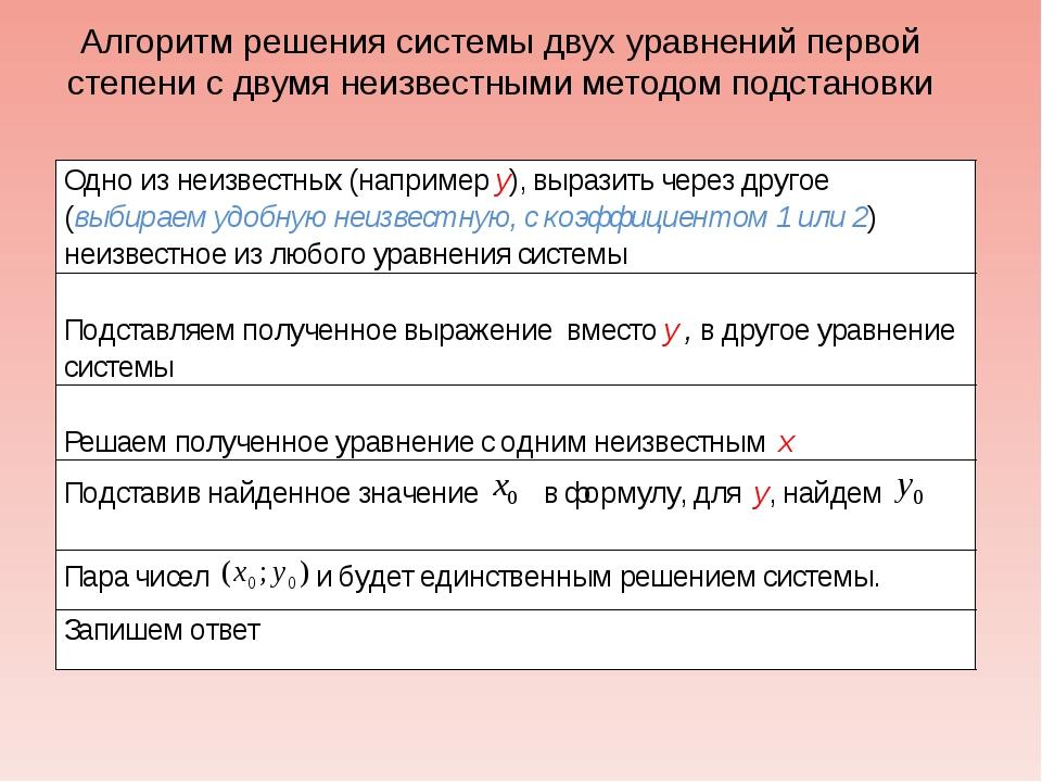 Алгоритм решения системы двух уравнений первой степени с двумя неизвестными м...