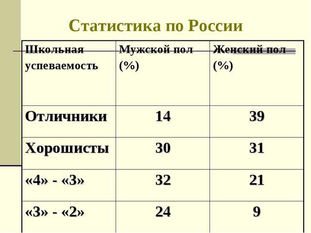 Статистика по России Школьная успеваемостьМужской пол (%)Женский пол (%) От...