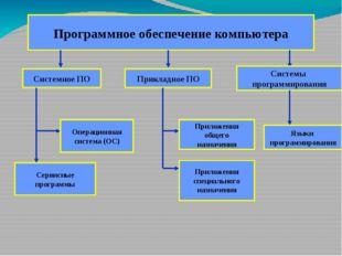 Программное обеспечение компьютера Системное ПО Прикладное ПО Системы програм