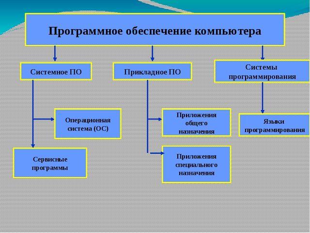 Урок по информатике Программное обеспечение класс Системное программное обеспечение Основные функции ОС управление устройствам