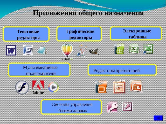 Ситуация Системное ПО Прикладное ПО Системы программирования Создатели нового...