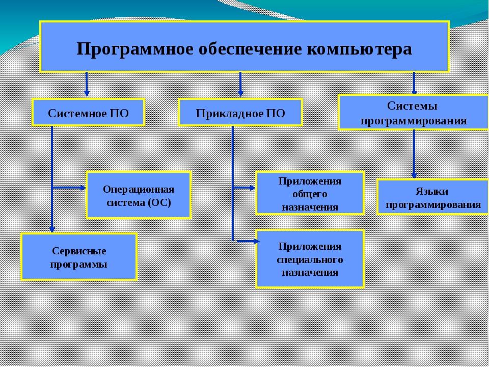 Системное программное обеспечение Основные функции ОС: управление устройствам...