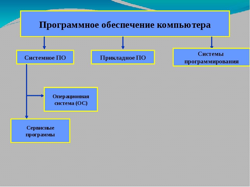 Программное обеспечение компьютера Системное ПО Прикладное ПО Системы програм...