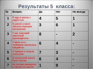 Результаты 5 класса: №ВопросДаНетНе всегда 1Я иду в школу с радостью45