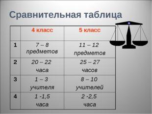 Сравнительная таблица 4 класс5 класс 17 – 8 предметов11 – 12 предметов 2