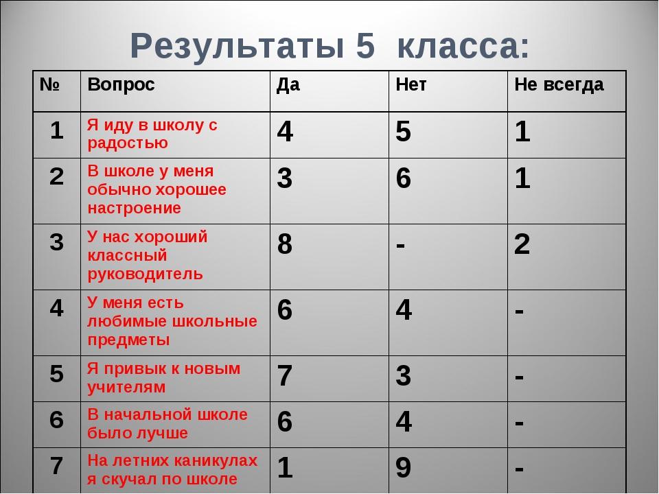 Результаты 5 класса: №ВопросДаНетНе всегда 1Я иду в школу с радостью45...