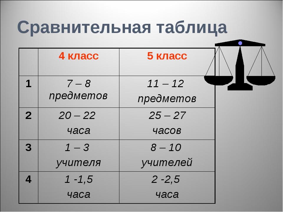 Сравнительная таблица 4 класс5 класс 17 – 8 предметов11 – 12 предметов 2...