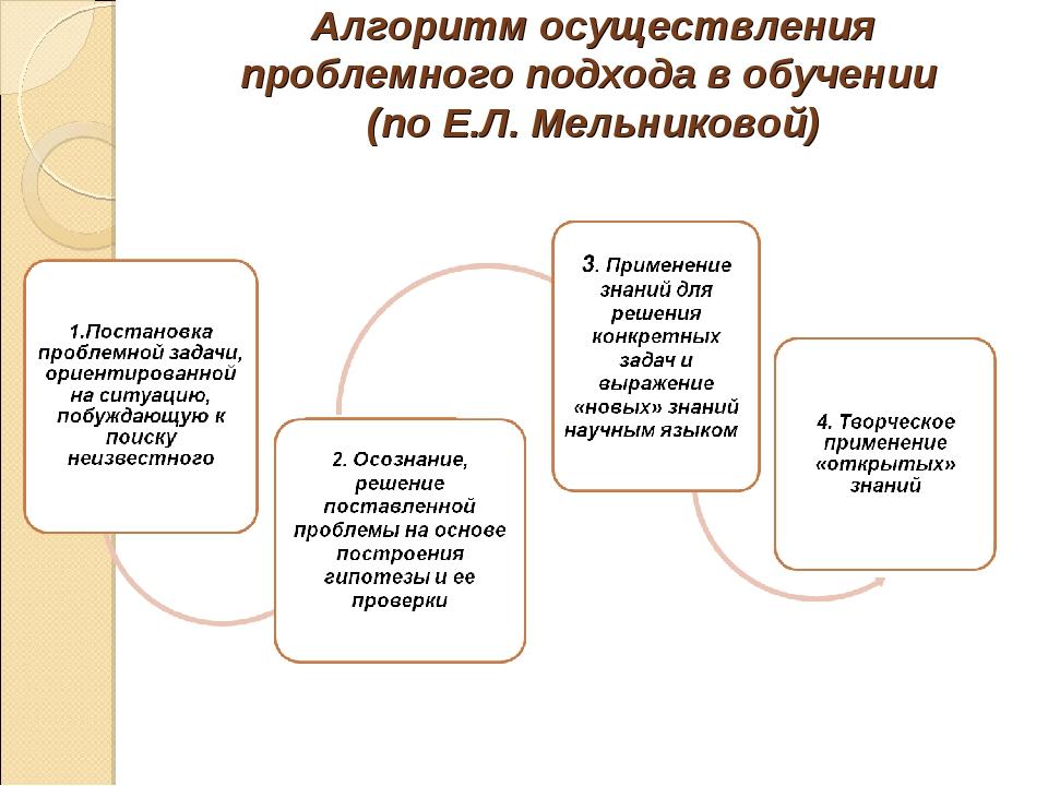 Алгоритм осуществления проблемного подхода в обучении (по Е.Л. Мельниковой)