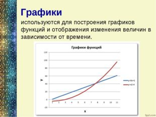 используются для построения графиков функций и отображения изменения величин