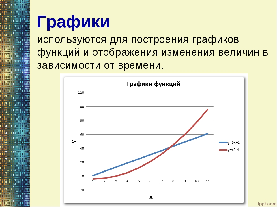используются для построения графиков функций и отображения изменения величин...