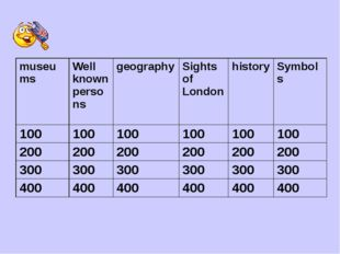 museums Wellknown persons geography Sights ofLondon history Symbols 100 100