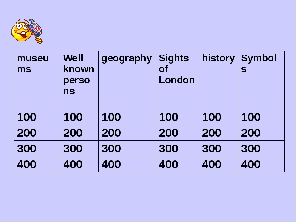 museums Wellknown persons geography Sights ofLondon history Symbols 100 100...