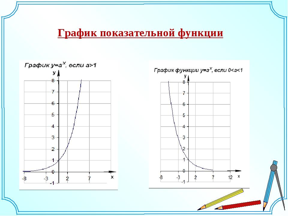 График показательной функции