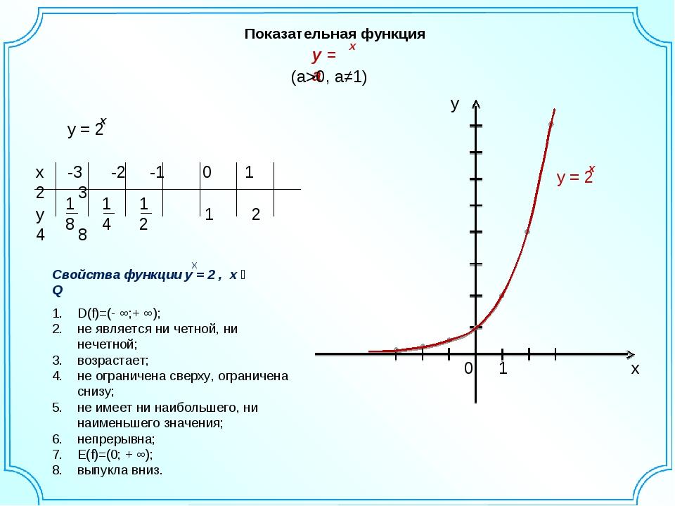Показательная функция (a>0, a≠1) D(f)=(- ∞;+ ∞); не является ни четной, ни не...