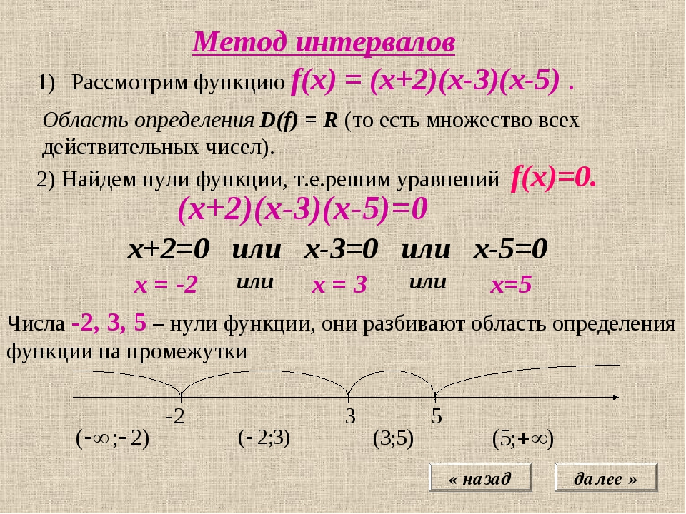 далее » Метод интервалов « назад Рассмотрим функцию f(x) = (х+2)(х-3)(х-5) ....